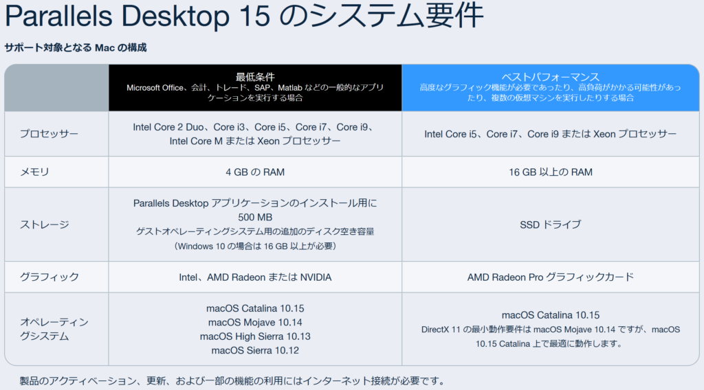 Parallels Desktop15 for Macについて