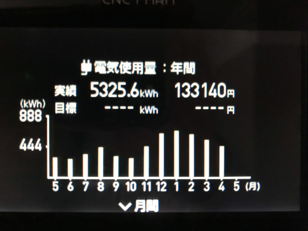 わが家の年間電気使用量