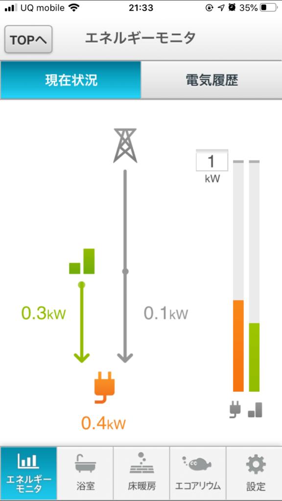 エネファームのエネルギーモニタ